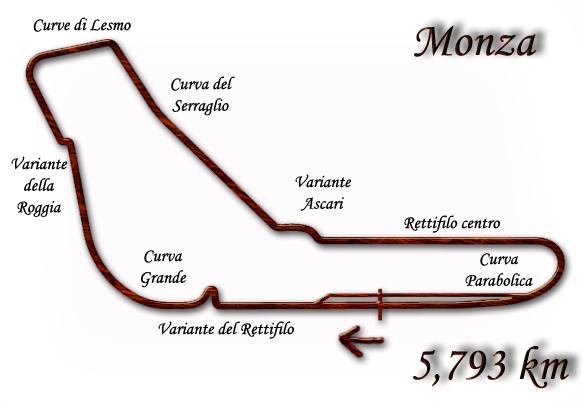 Monza circuito curve