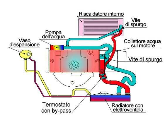 Pompa acqua dell'auto: cosa è e come funziona | PuntoPro ...
